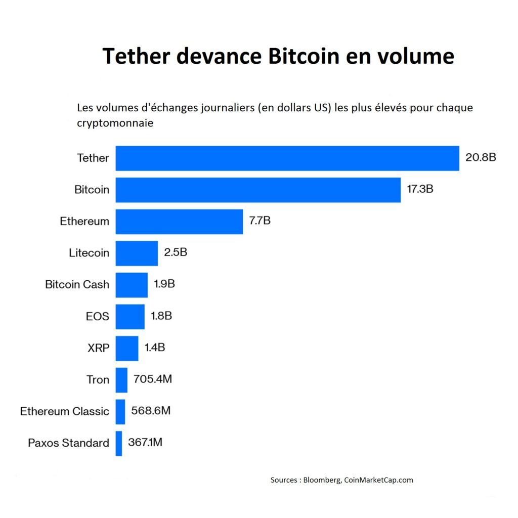 Graphique Tether devance Bitcoin
